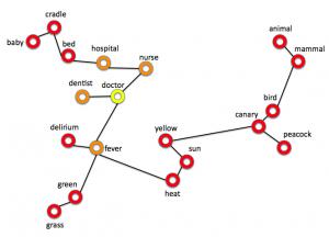 Semantic expansion
